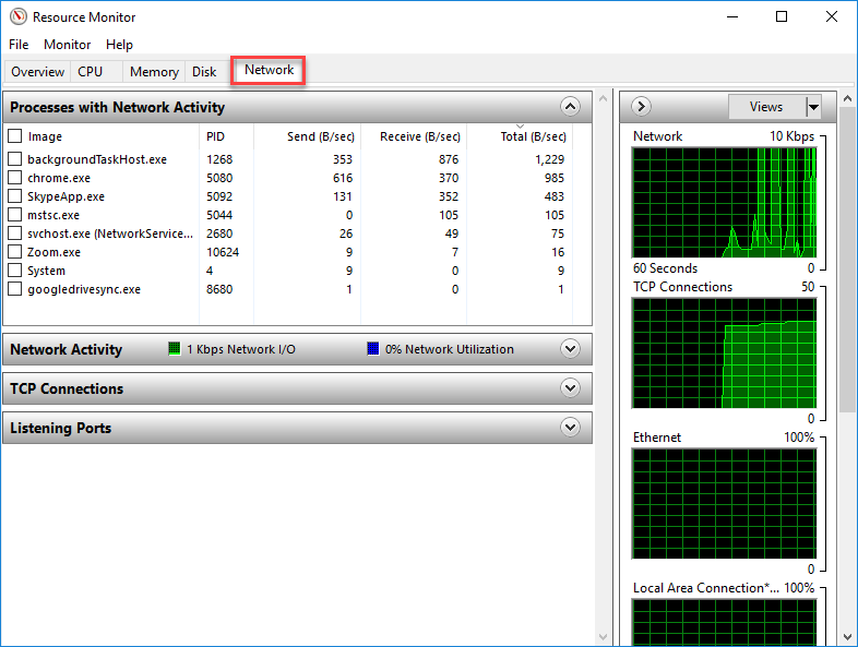 Network Resource usage
